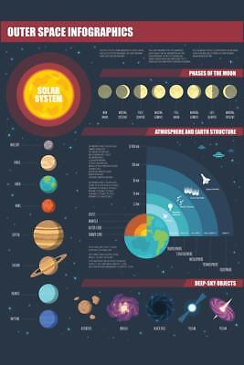 Outer Space Infographic Solar System Art Print Poster 24x36 inch
