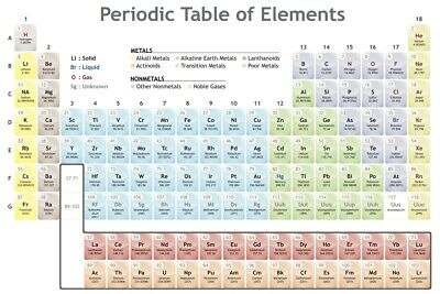 Periodic Table of the Elements Educational Classroom Chart Poster 18x12 inch