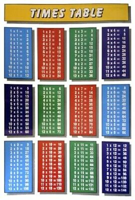 Poster Times Tables Multiplication Chart for Homework Schoolwork Classroom
