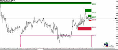 Support  Demand Trading Indicator - Forex Price Action Software - MT4