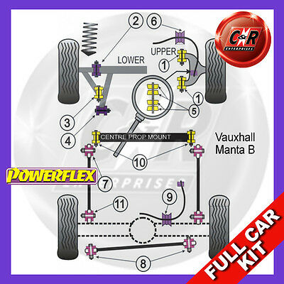 Opel Manta B Powerflex Complete Bush Kit