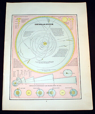 Antique 1891 Map The Solar System OR Astronomical Chart Cram's Atlas