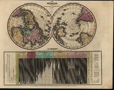 World Hemispheres Spread Christianity Chart 1830 antique engraved hand color map