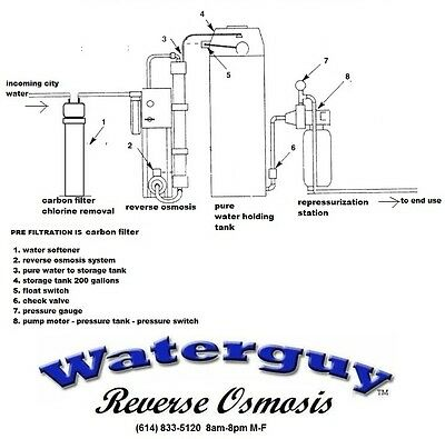 whole house reverse osmosis system - whole house RO