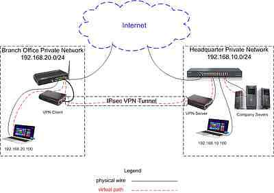IPsec VPN Server & Client Site-to-Site made easy for dummy IT/no IT, must see !!