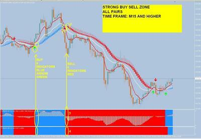 █ r036 STRONG BUY SELL no repaint System indicator Metatrader Mt4 forex Windows