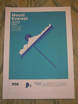 Mount Everest - Highest Peak On Earth - Poster