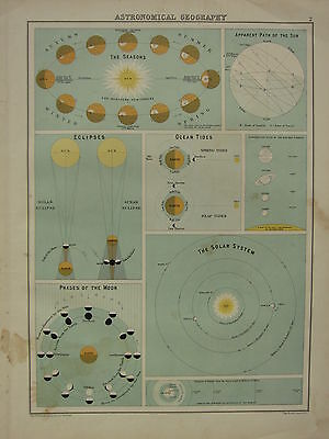 1902 Antique Print ~ Astronomical Geography Seasons Solar System Moon Phases