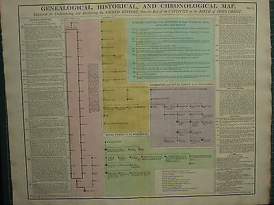 1807 CHART GENEALOGY ~ SACRED HISTORY from END OF CAPTIVITY to BIRTH of JESUS