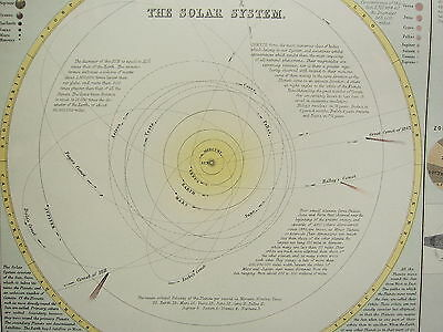 1897 Large Victorian Astronomy Print ~ Solar System Seasons Planet Sizes Moon