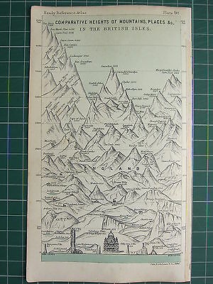 1904 Small Map ~ Comparative Heights Mountains Places British Isles Ben Nevis