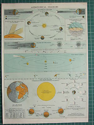 1900 Large Victorian Print ~ Astronomy Solar System Moon Phases Tides Planets