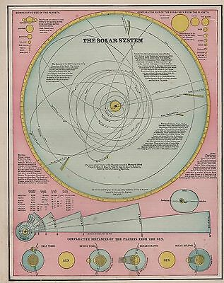 Original 1898 Antique Map THE SOLAR SYSTEM Engraved World Atlas Astronomy Map