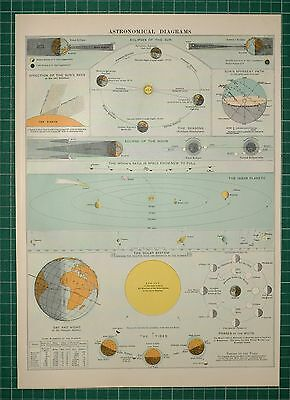 1905 Antique Map ~ Astronomical Diagrams Sun Eclipses Solar System Planets
