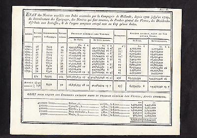 EAST INDIA SHIPPING & GOODS REGISTER 1720 /1729 includes LOST SHIPS / DIVIDENDS