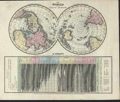 World Map Globular Projection Prevalence Christianity 1832 antique engraved map