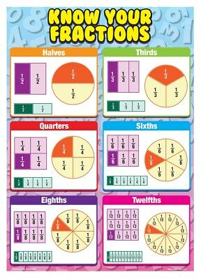 New Know Your Fractions Magnificent Maths Poster