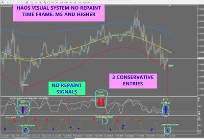 █ r071 HAOS VISUAL SYSTEM NO REPAINT indicator Metatrader Mt4 Windows