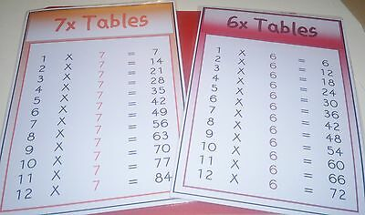 Times Table- A4 Laminated Posters- 1-12 - Educational Teaching/learning Resource