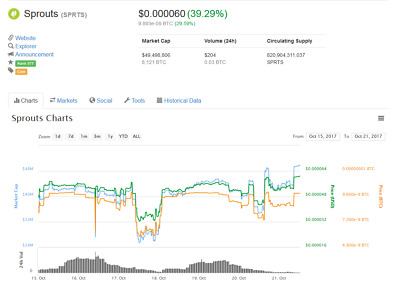 1.000.000 SPROUTS (SPRTS) - direct to you wallet