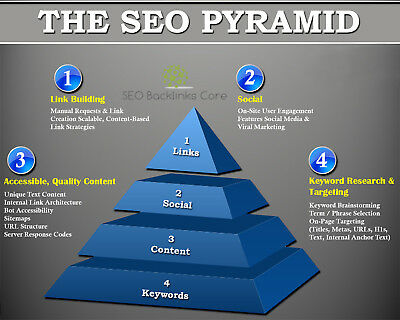 SEO Pyramid - 10,000 PBN Backlinks and Social Signals from PR9 Networks - SEO