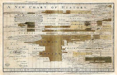 1769 Timeline History Chart Cartography of Time Historical Wall Poster School