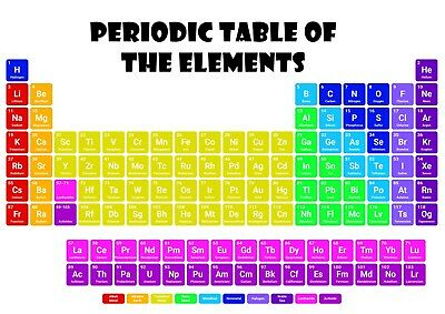 Periodic Table of the elements poster - science chemistry for student - A4 Gift