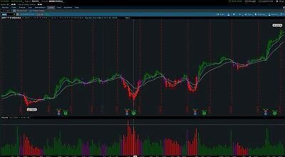 PRO TRADER MOVING Average Based Buy and Sell Signal  ThinkorSwim TOS Script