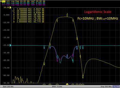 10MHz RF BPF Band pass filter 10M Bandwidth Low insertion loss (Limit Edition)
