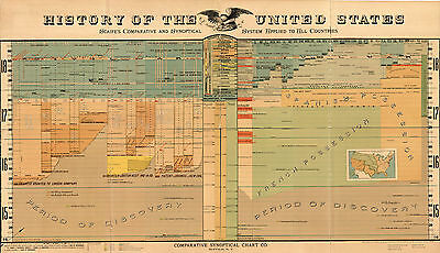 1897 Map History of the United States Wall Poster Home School Home-school Office
