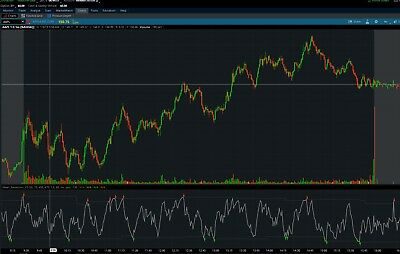 SWING OR DAY Trade with Pro Trader Mean Reversion ThinkorSwim TOS Script