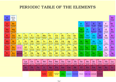 Periodic Table of The Elements A4 Laminated Poster