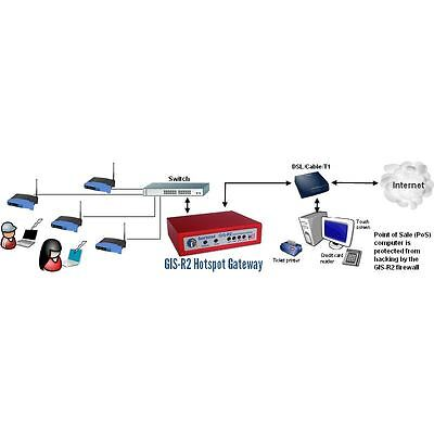 50 User hotspot gateway unit