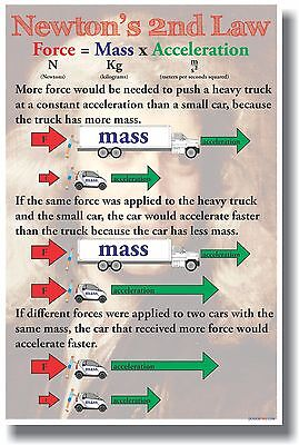 Newton's 2nd Law - New Classroom Physics Science Poster