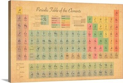 Solid-Faced Canvas Print Wall Art entitled Periodic Table of Elements