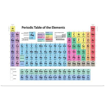 Poster Print Wall Art entitled Periodic Table of Elements