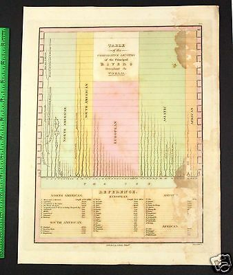 Orig Antique Map 1827 Comparative River Length Worldwide Hand Colored Engraving