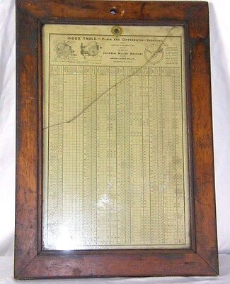 Original Antique Brown & Sharpe Universal Milling Machines Index Table #1-4