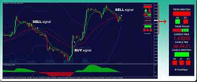 Forex viper Trend Indicator with Buy/Sell Trading Signals MT4 binary options