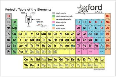 NEW periodic table of the elements Silk Art poster print home decor
