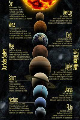 Solar system Eight planets Detailed map Art Silk Poster print home Decor