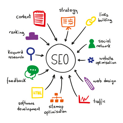 SEO (Search Engine Optimisation) Audit & Report On Your Website