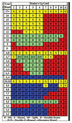 Black Jack 21 Basic Strategy Card.