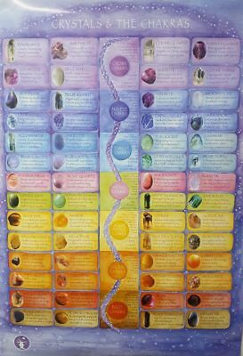 Crystal Healing gemstone meanings poster wall chart 3 sizes chakra stones
