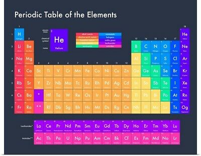 Poster Print Wall Art entitled Bright Periodic Table - Navy, Modern Text