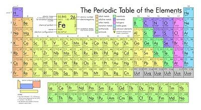 "The Periodic Table of the Elements Chemistry Wall 24""x13"" Poster"