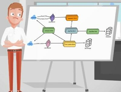 Cracking the System Design Interview