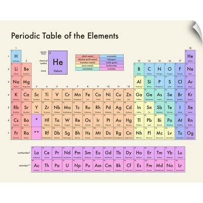Wall Decal entitled Pastel Periodic Table - Modern Text