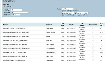 1 Month Of The Pro Horse System Tips And Horse Racing Lay Tips.