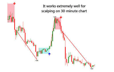 Logic day for scalping, daytrading-Most Accurate forex Indicator 2018